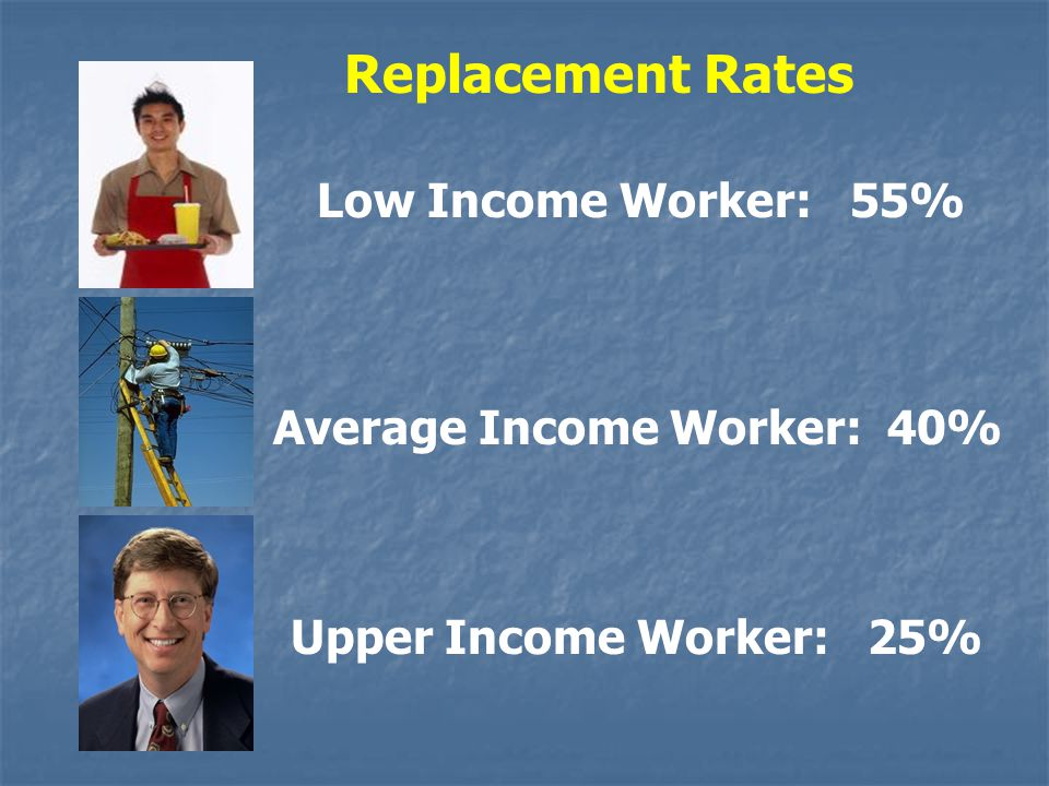 Low Income Worker: 55% Average Income Worker: 40% Upper Income Worker: 25% Replacement Rates