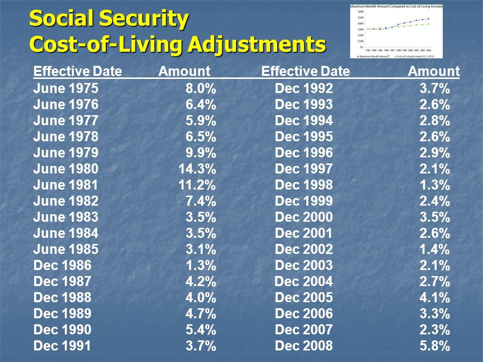 Social Security Cost-of-Living Adjustments Effective Date Amount June 1975 8.0%Dec 19923.7% June 1976 6.4%Dec 19932.6% June 1977 5.9%Dec 19942.8% June