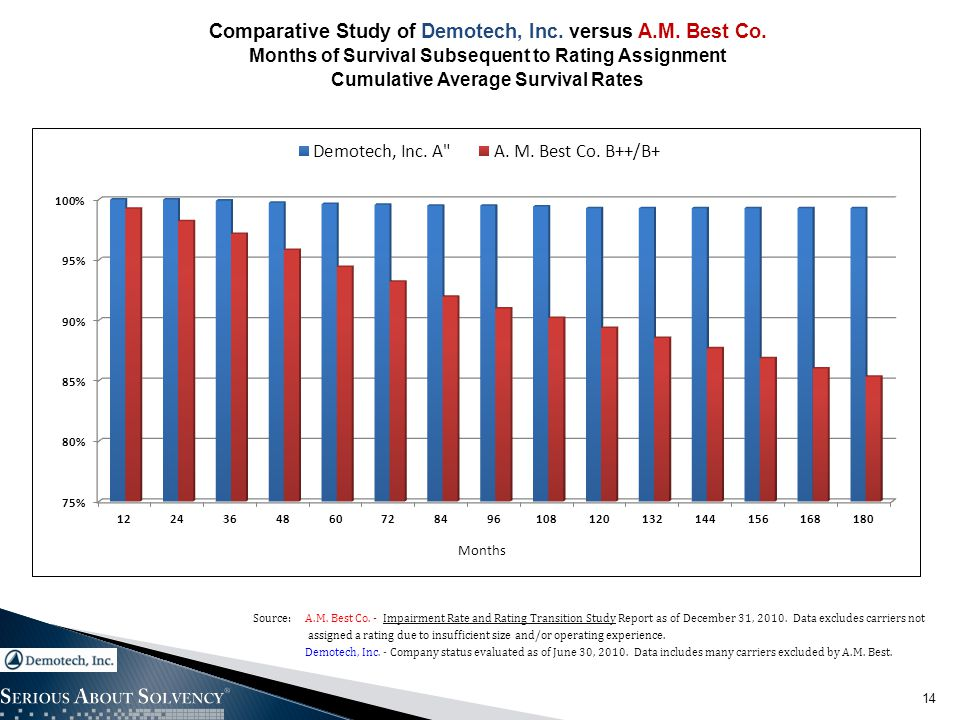 14 Comparative Study of Demotech, Inc. versus A.M. Best Co. Months of Survival Subsequent to Rating Assignment Cumulative Average Survival Rates Sourc