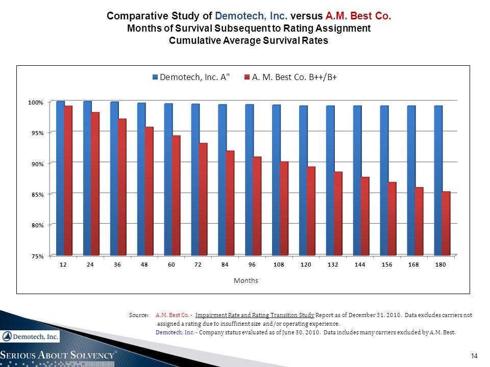 14 Comparative Study of Demotech, Inc. versus A.M.