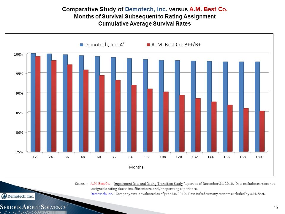 15 Comparative Study of Demotech, Inc. versus A.M. Best Co. Months of Survival Subsequent to Rating Assignment Cumulative Average Survival Rates Sourc