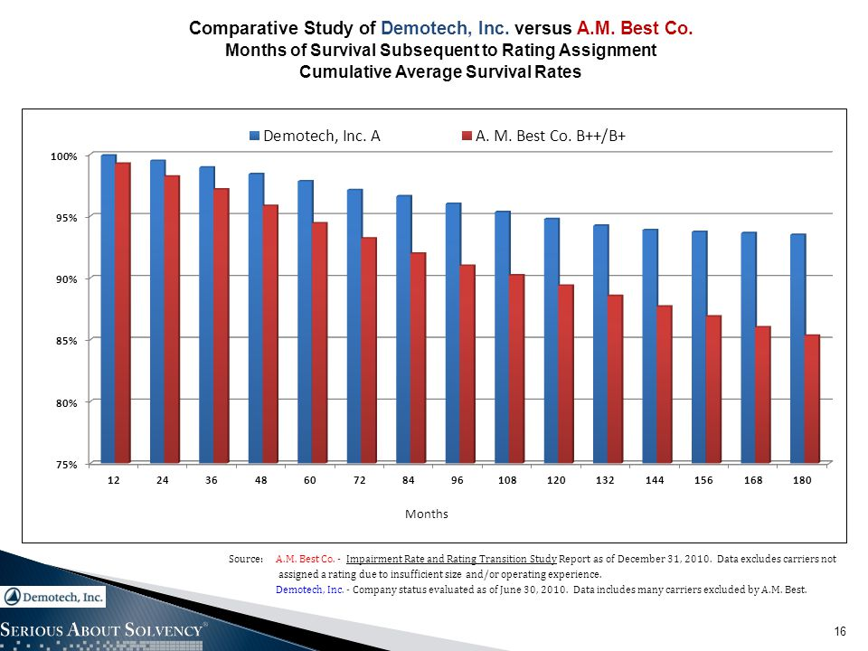 16 Comparative Study of Demotech, Inc. versus A.M. Best Co. Months of Survival Subsequent to Rating Assignment Cumulative Average Survival Rates Sourc