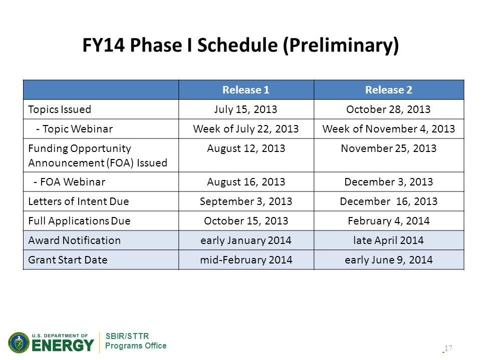 SBIR/STTR Programs Office FY14 Phase I Schedule (Preliminary) Release 1Release 2 Topics IssuedJuly 15, 2013October 28, 2013 - Topic WebinarWeek of July 22, 2013Week of November 4, 2013 Funding Opportunity Announcement (FOA) Issued August 12, 2013November 25, 2013 - FOA WebinarAugust 16, 2013December 3, 2013 Letters of Intent DueSeptember 3, 2013December 16, 2013 Full Applications DueOctober 15, 2013February 4, 2014 Award Notificationearly January 2014late April 2014 Grant Start Datemid-February 2014early June 9, 2014 17