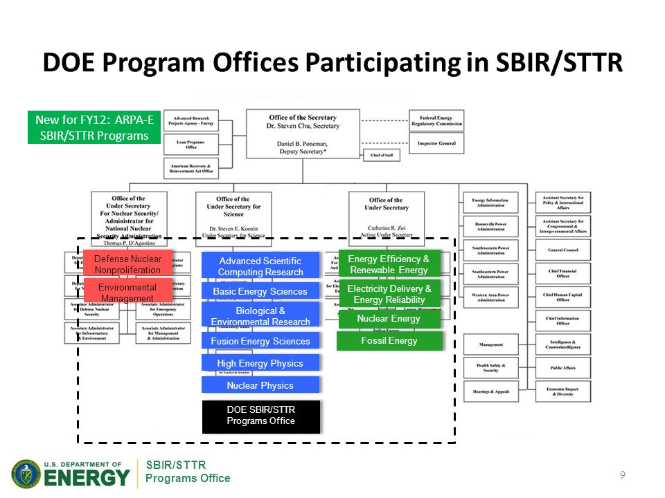 SBIR/STTR Programs Office Funding Opportunity Announcement (FOA) DOE issues grants for its SBIR & STTR awards FOA – Anticipated number of awards and funding available – Eligibility – Application Requirements – Review Criteria – Award Administration FOA Webinar – Provides overview and highlights important changes 20