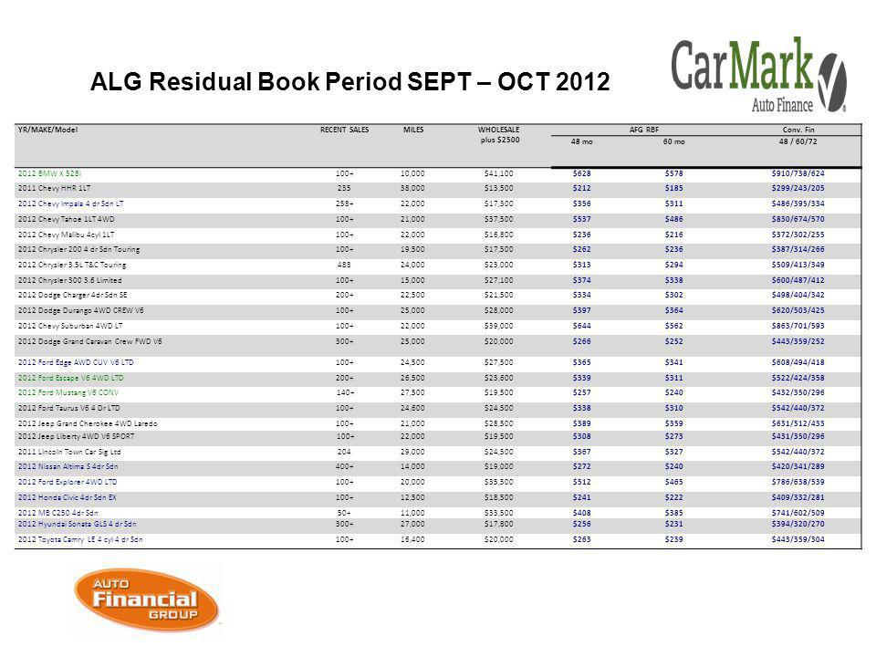 ALG Residual Book Period SEPT – OCT 2012 YR/MAKE/ModelRECENT SALESMILESWHOLESALE plus $2500 AFG RBFConv.