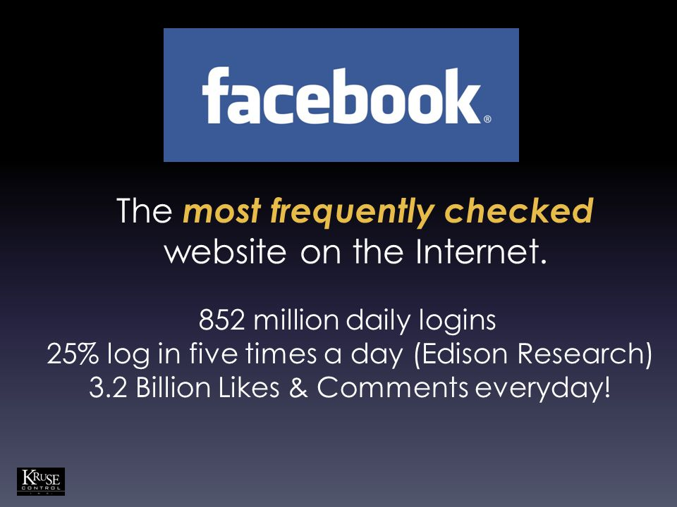 The most frequently checked website on the Internet. 852 million daily logins 25% log in five times a day (Edison Research) 3.2 Billion Likes & Commen