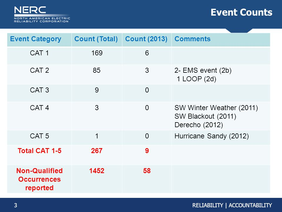 3RELIABILITY | ACCOUNTABILITY Event Counts Event CategoryCount (Total)Count (2013)Comments CAT 11696 CAT 28532- EMS event (2b) 1 LOOP (2d) CAT 390 CAT