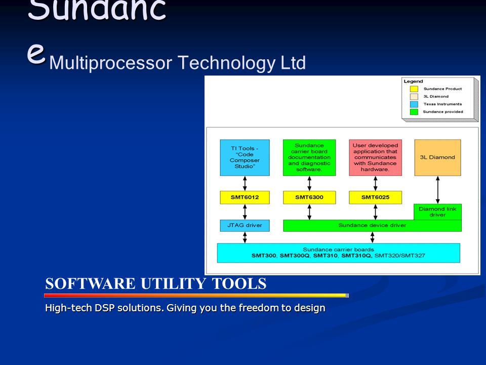 Sundance Wizard  This provides help information  This installs software utility tools  This automates for hardware and software updates  This detects and configures the hardware system  This sets-up Code Composer Studio