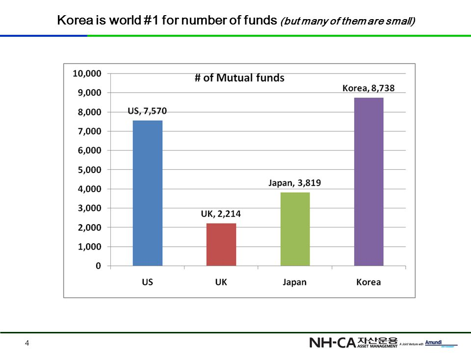 Korea is world #1 for number of funds (but many of them are small) 4