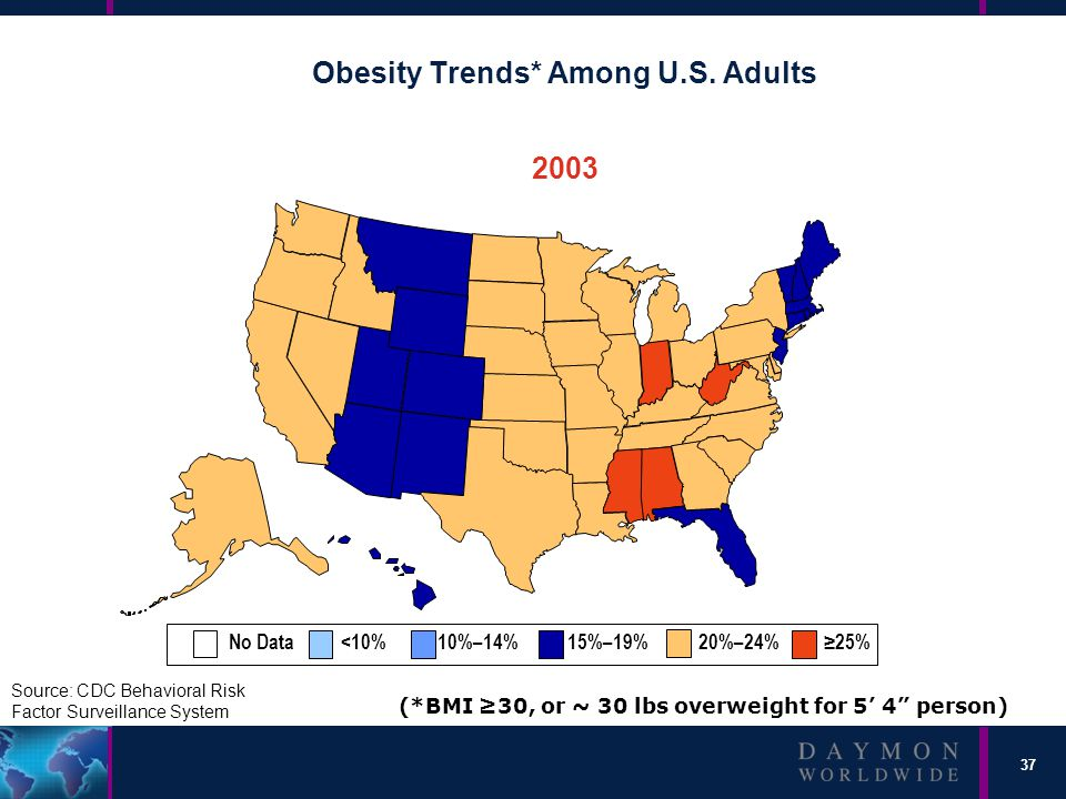 37 Obesity Trends* Among U.S.
