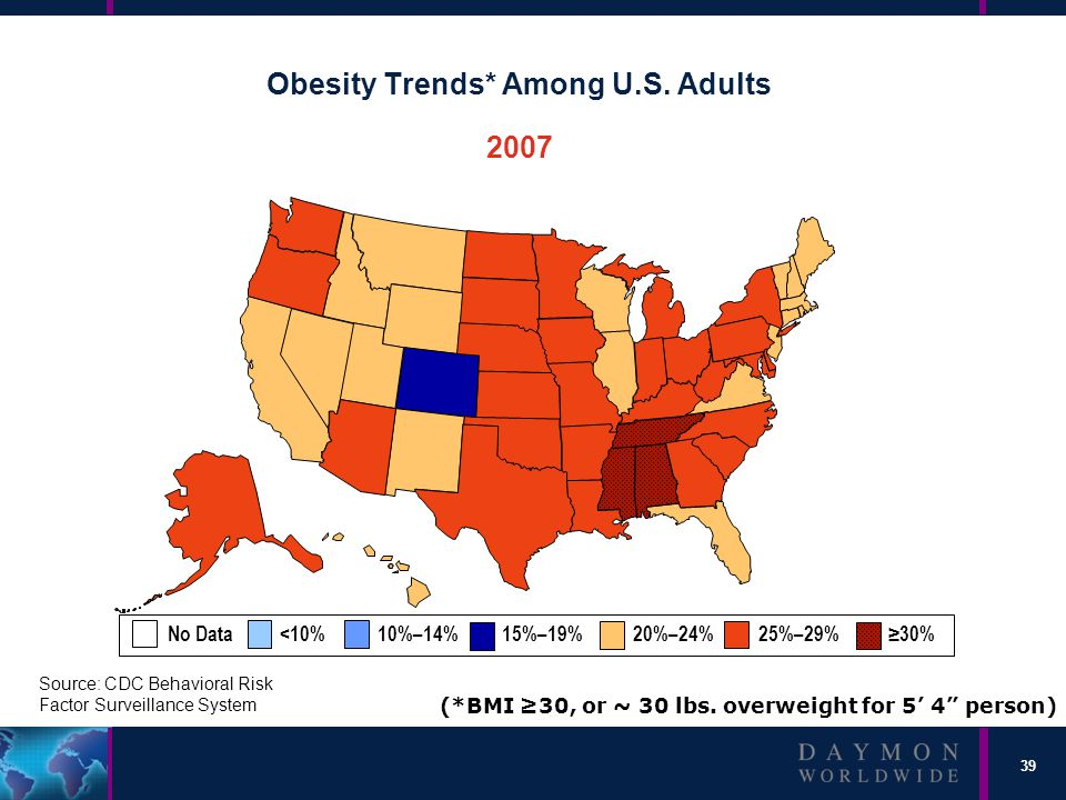 39 Obesity Trends* Among U.S. Adults 2007 (*BMI ≥30, or ~ 30 lbs.