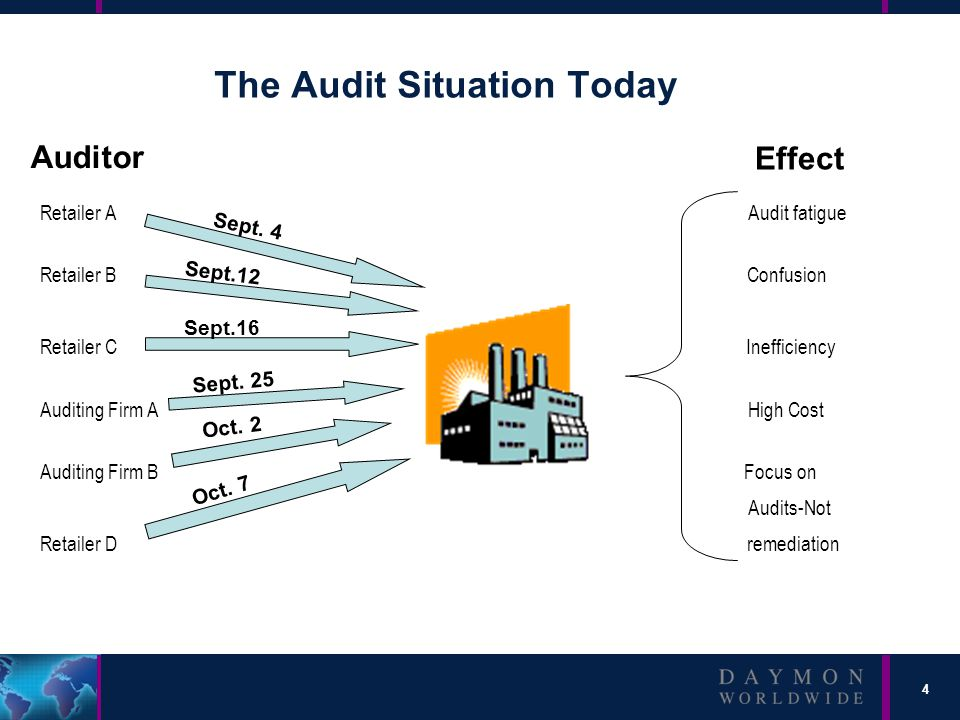 4 The Audit Situation Today Retailer A Audit fatigue Retailer B Confusion Retailer C Inefficiency Auditing Firm A High Cost Auditing Firm B Focus on Audits-Not Retailer D remediation Effect Auditor Sept.12 Sept.16 Sept.