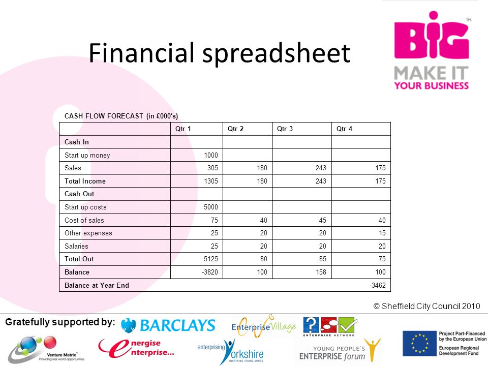 Gratefully supported by: © Sheffield City Council 2010 Financial spreadsheet CASH FLOW FORECAST (in £000 s) Qtr 1Qtr 2Qtr 3Qtr 4 Cash In Start up money1000 Sales305180243175 Total Income1305180243175 Cash Out Start up costs5000 Cost of sales75404540 Other expenses2520 15 Salaries2520 Total Out5125808575 Balance-3820100158100 Balance at Year End -3462