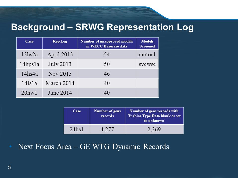 Background – SRWG Representation Log 3 CaseRep LogNumber of unapproved models in WECC Basecase data Models Screened 13hs2aApril 201354motor1 14hps1aJuly 201350svcwsc 14hs4aNov 201346 14ls1aMarch 201440 20hw1June 201440 CaseNumber of gens records Number of gens records with Turbine Type Data blank or set to unknown 24hs14,2772,369 Next Focus Area – GE WTG Dynamic Records