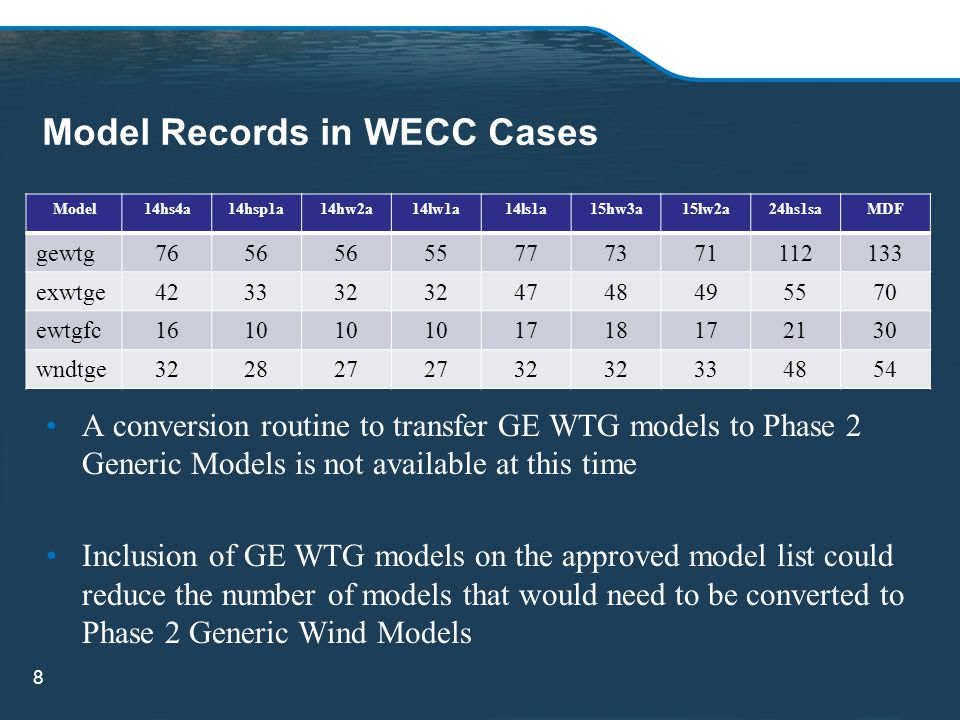 Model Records in WECC Cases Model14hs4a14hsp1a14hw2a14lw1a14ls1a15hw3a15lw2a24hs1saMDF gewtg7656 55777371112133 exwtge423332 4748495570 ewtgfc1610 171
