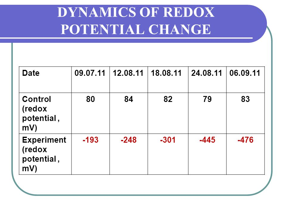 DYNAMICS OF REDOX POTENTIAL CHANGE Date09.07.1112.08.1118.08.1124.08.1106.09.11 Control (redox potential, mV) 8084827983 Experiment (redox potential,