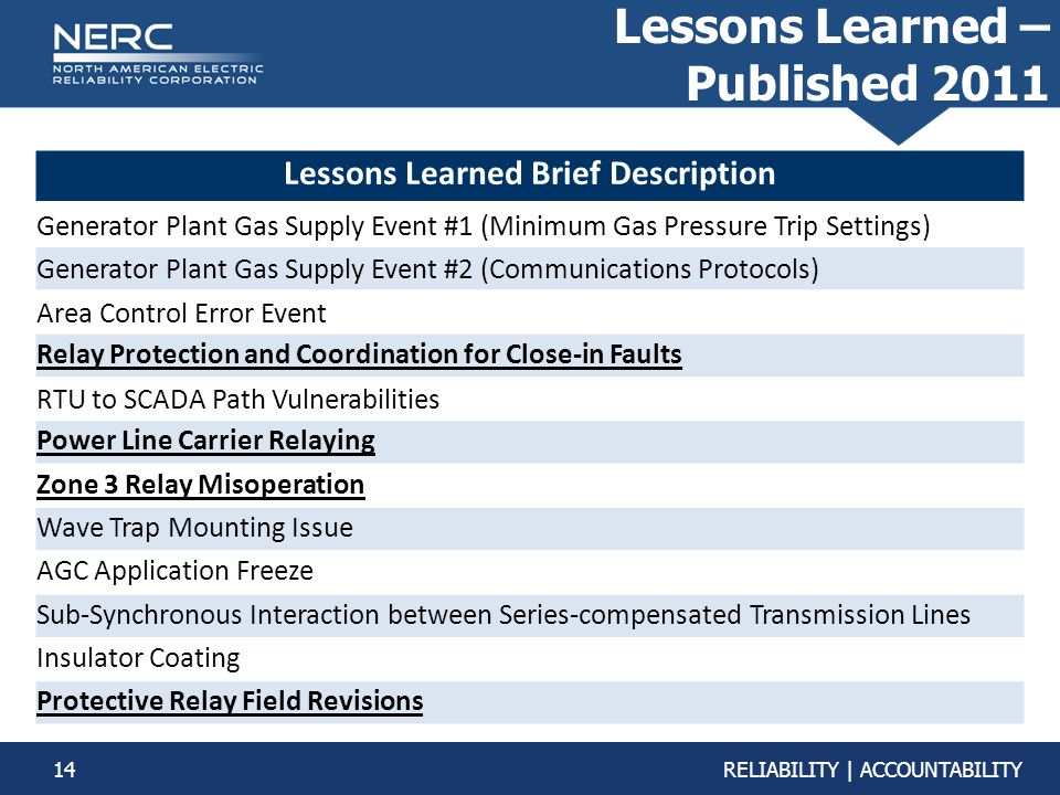 14RELIABILITY | ACCOUNTABILITY Lessons Learned – Published 2011 Lessons Learned Brief Description Generator Plant Gas Supply Event #1 (Minimum Gas Pressure Trip Settings) Generator Plant Gas Supply Event #2 (Communications Protocols) Area Control Error Event Relay Protection and Coordination for Close-in Faults RTU to SCADA Path Vulnerabilities Power Line Carrier Relaying Zone 3 Relay Misoperation Wave Trap Mounting Issue AGC Application Freeze Sub-Synchronous Interaction between Series-compensated Transmission Lines Insulator Coating Protective Relay Field Revisions