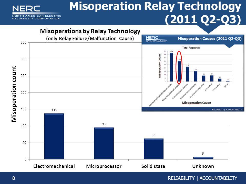 8RELIABILITY | ACCOUNTABILITY Misoperation Relay Technology (2011 Q2-Q3) Misoperation count Misoperations by Relay Technology (only Relay Failure/Malfunction Cause)