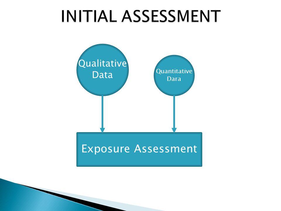 Exposure Assessment Qualitative Data Quantitative Dara