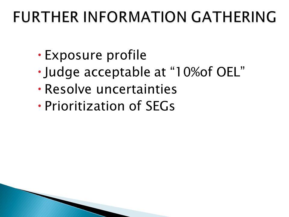  Exposure profile  Judge acceptable at 10%of OEL  Resolve uncertainties  Prioritization of SEGs