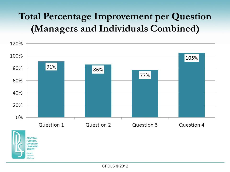 CFDLS © 2012 Total Percentage Improvement per Question (Managers and Individuals Combined)