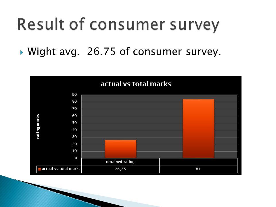  Wight avg. 26.75 of consumer survey.