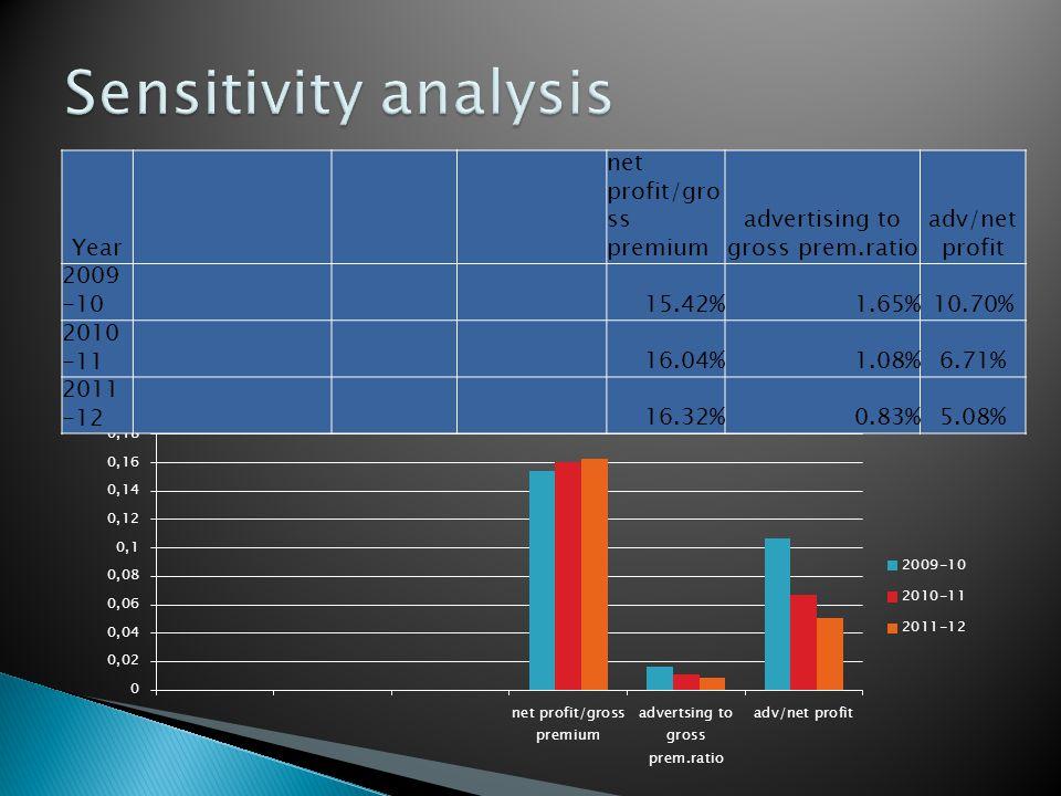 Year net profit/gro ss premium advertising to gross prem.ratio adv/net profit 2009 -1015.42%1.65%10.70% 2010 -1116.04%1.08%6.71% 2011 -1216.32%0.83%5.