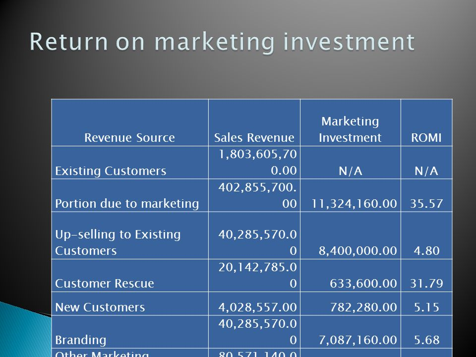 Revenue SourceSales Revenue Marketing InvestmentROMI Existing Customers 1,803,605,70 0.00N/A Portion due to marketing 402,855,700.