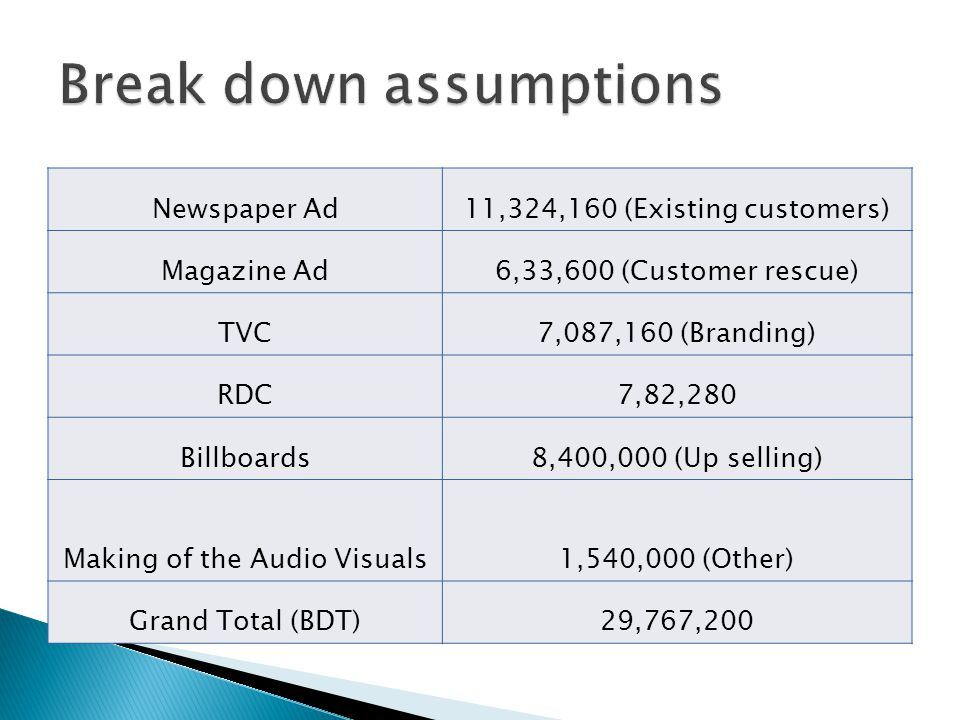 Newspaper Ad11,324,160 (Existing customers) Magazine Ad6,33,600 (Customer rescue) TVC7,087,160 (Branding) RDC7,82,280 Billboards8,400,000 (Up selling) Making of the Audio Visuals1,540,000 (Other) Grand Total (BDT)29,767,200