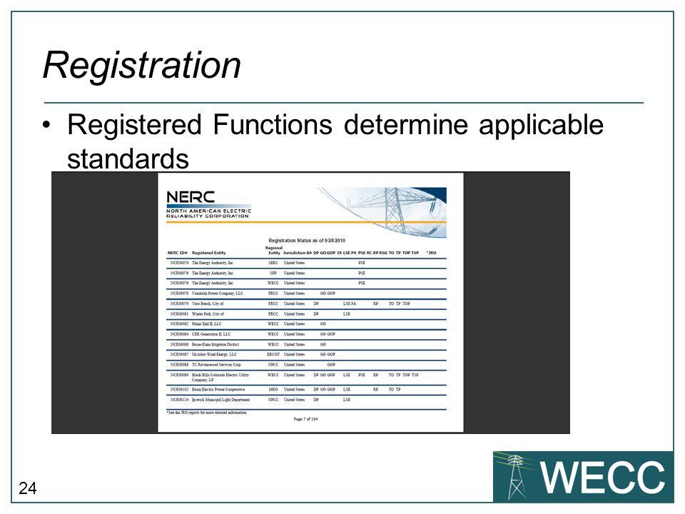 24 Registration Registered Functions determine applicable standards