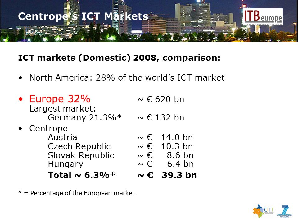 Centrope's ICT Markets ICT markets (Domestic) 2008, comparison: North America: 28% of the world's ICT market Europe 32% ~ € 620 bn Largest market: Germany 21.3%* ~ € 132 bn Centrope Austria ~ € 14.0 bn Czech Republic~ € 10.3 bn Slovak Republic~ € 8.6 bn Hungary~ € 6.4 bn Total ~ 6.3%*~ € 39.3 bn * = Percentage of the European market