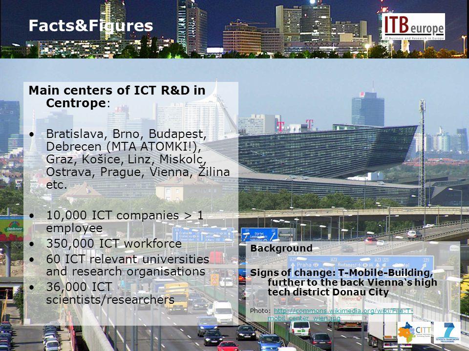 Facts&Figures Main centers of ICT R&D in Centrope: Bratislava, Brno, Budapest, Debrecen (MTA ATOMKI!), Graz, Košice, Linz, Miskolc, Ostrava, Prague, Vienna, Žilina etc.