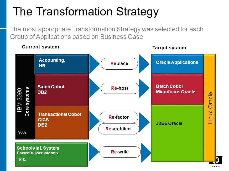 The Transformation Strategy IBM 3090 Core systems Accounting, HR Transactional Cobol CICS DB2 Batch Cobol DB2 Schools Inf.