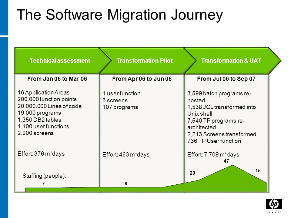 The Software Migration Journey From Jan 06 to Mar Application Areas function points Lines of code programs DB2 tables user functions screens Effort: 376 m*days From Apr 06 to Jun 06 1 user function 3 screens 107 programs Effort: 463 m*days From Jul 06 to Sep 07 3,599 batch programs re- hosted 1,538 JCL transformed into Unix shell 7,540 TP programs re- architected 2,213 Screens transformed 736 TP User function Effort: 7,709 m*days Transformation & UATTransformation PilotTechnical assessment Staffing (people):