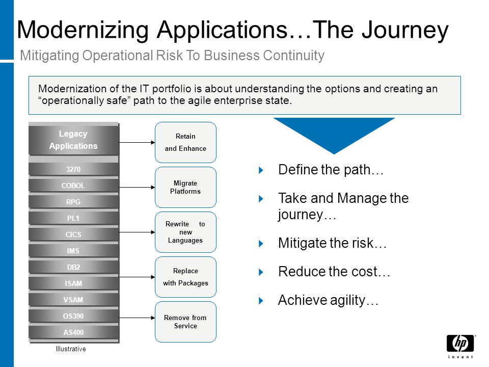 Modernizing Applications…The Journey Modernization of the IT portfolio is about understanding the options and creating an operationally safe path to the agile enterprise state.