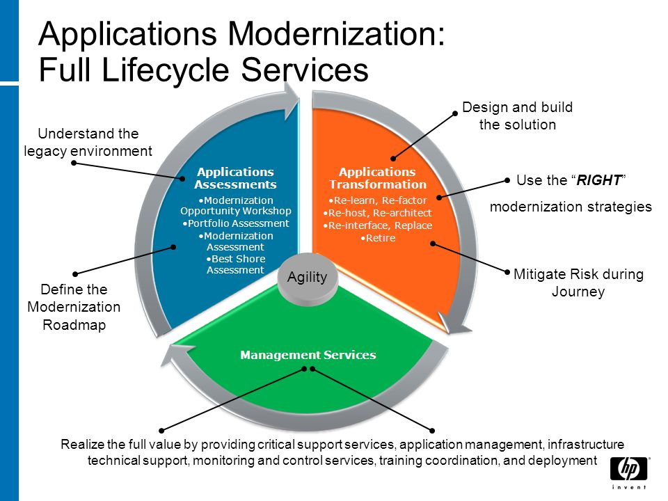 Applications Modernization: Full Lifecycle Services Agility Realize the full value by providing critical support services, application management, inf