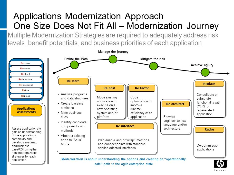 Applications Modernization Approach One Size Does Not Fit All – Modernization Journey Multiple Modernization Strategies are required to adequately add