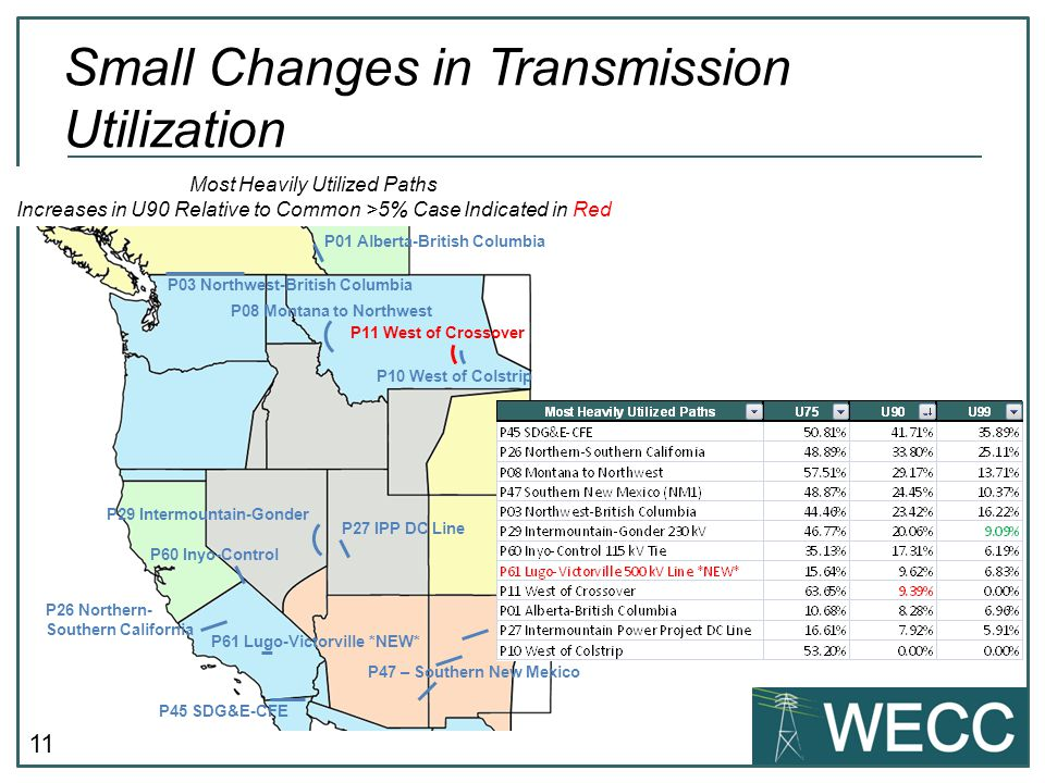 11 Small Changes in Transmission Utilization P45 SDG&E-CFE P29 Intermountain-Gonder P26 Northern- Southern California P03 Northwest-British Columbia P47 – Southern New Mexico Most Heavily Utilized Paths Increases in U90 Relative to Common >5% Case Indicated in Red P08 Montana to Northwest P60 Inyo-Control P27 IPP DC Line P11 West of Crossover P10 West of Colstrip P01 Alberta-British Columbia P61 Lugo-Victorville *NEW*