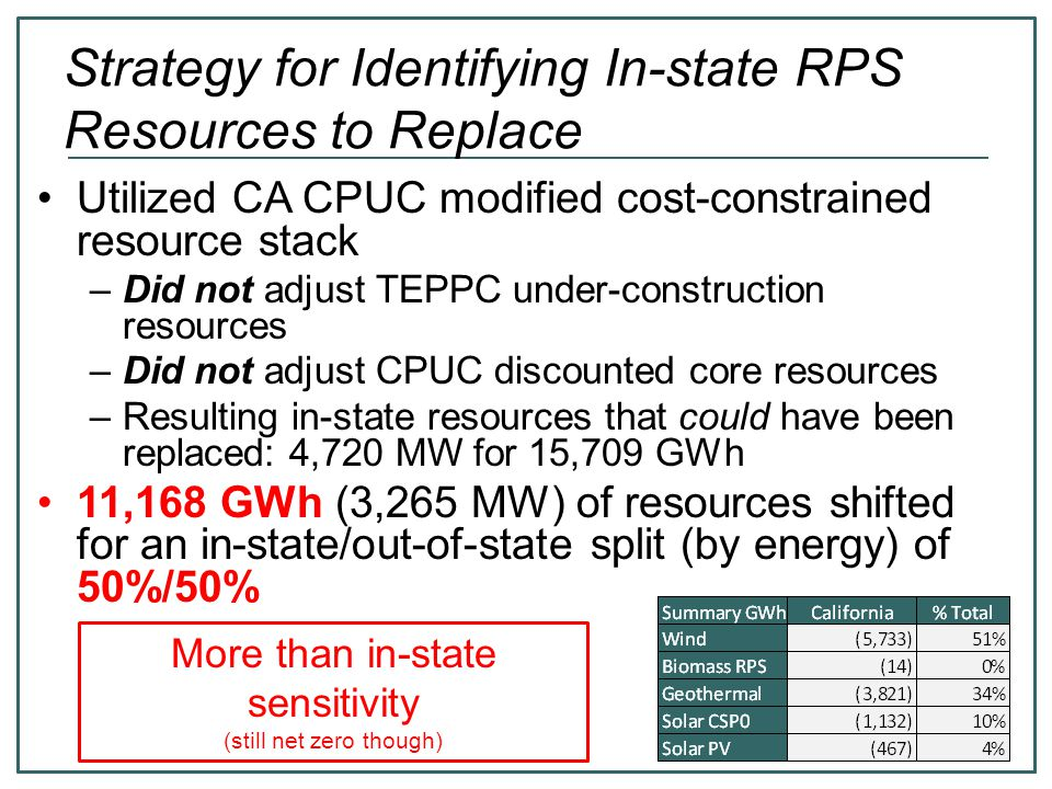 Strategy for Identifying In-state RPS Resources to Replace Utilized CA CPUC modified cost-constrained resource stack –Did not adjust TEPPC under-construction resources –Did not adjust CPUC discounted core resources –Resulting in-state resources that could have been replaced: 4,720 MW for 15,709 GWh 11,168 GWh (3,265 MW) of resources shifted for an in-state/out-of-state split (by energy) of 50%/50% More than in-state sensitivity (still net zero though)
