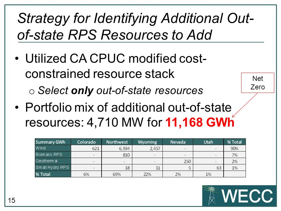 15 Utilized CA CPUC modified cost- constrained resource stack o Select only out-of-state resources Portfolio mix of additional out-of-state resources: 4,710 MW for 11,168 GWh Strategy for Identifying Additional Out- of-state RPS Resources to Add Net Zero