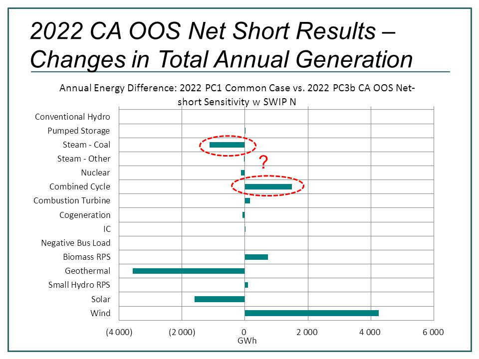 2022 CA OOS Net Short Results – Changes in Total Annual Generation ?