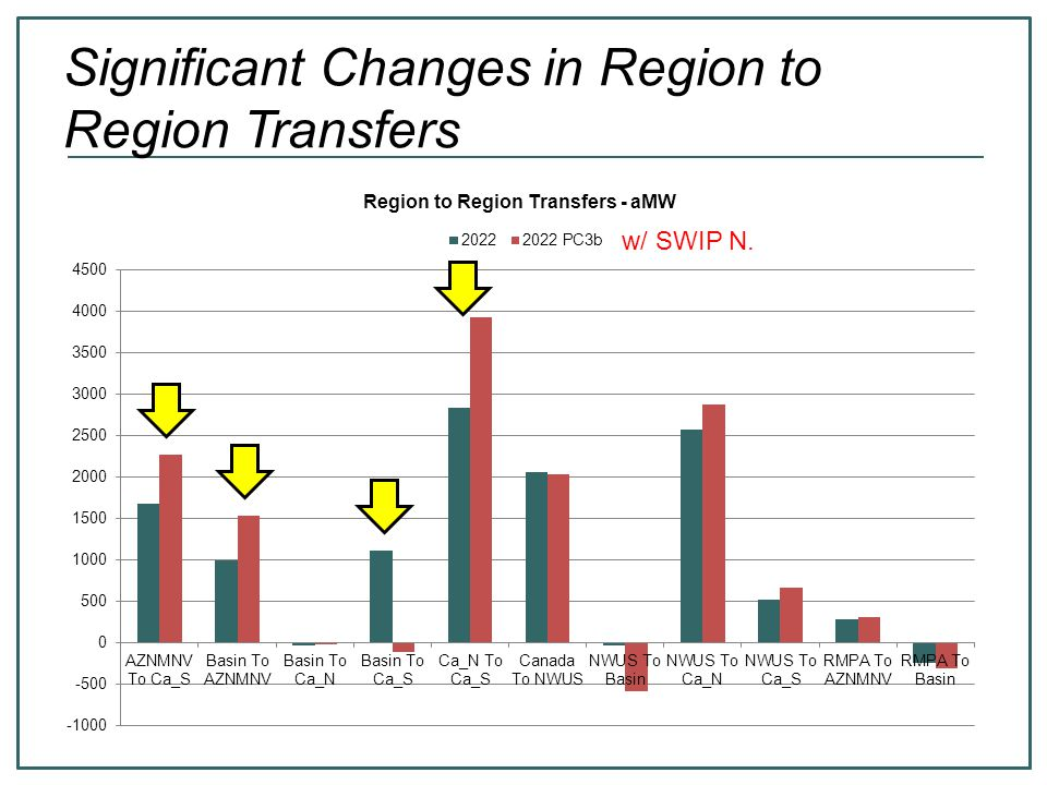 Significant Changes in Region to Region Transfers w/ SWIP N.