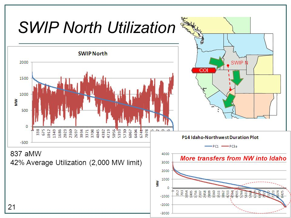 21 SWIP North Utilization 837 aMW 42% Average Utilization (2,000 MW limit) More transfers from NW into Idaho COI SWIP N