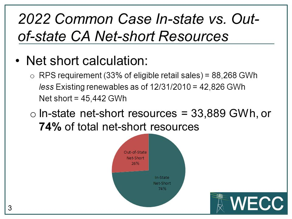 3 Net short calculation: o RPS requirement (33% of eligible retail sales) = 88,268 GWh less Existing renewables as of 12/31/2010 = 42,826 GWh Net short = 45,442 GWh o In-state net-short resources = 33,889 GWh, or 74% of total net-short resources 2022 Common Case In-state vs.