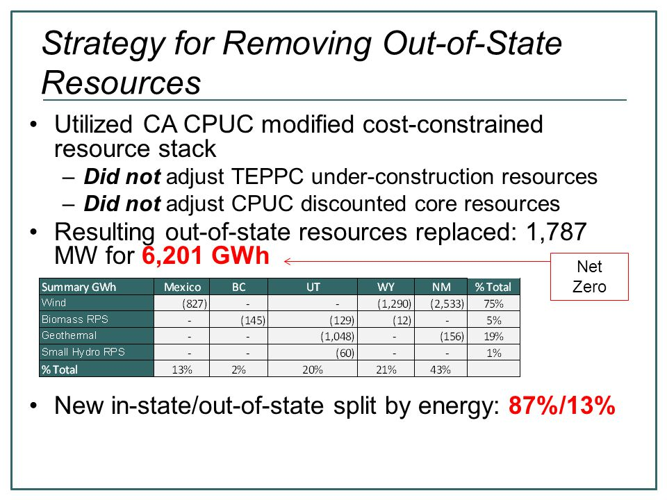 Strategy for Removing Out-of-State Resources Utilized CA CPUC modified cost-constrained resource stack –Did not adjust TEPPC under-construction resour