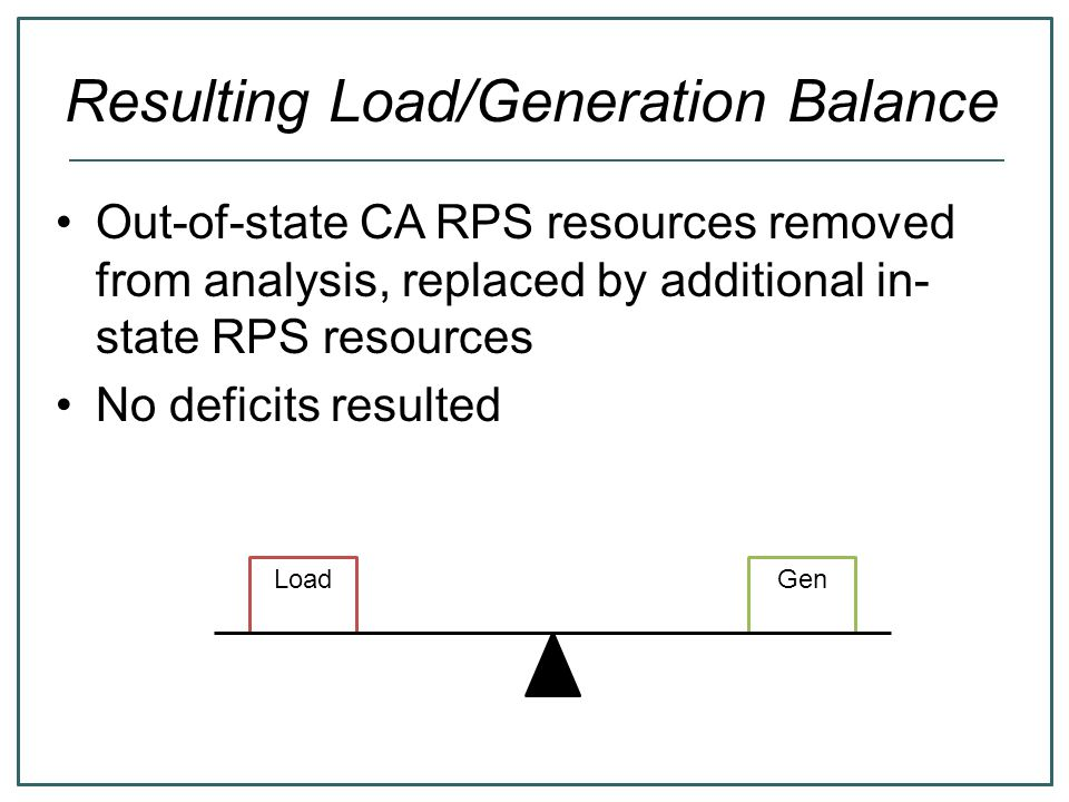 Resulting Load/Generation Balance Out-of-state CA RPS resources removed from analysis, replaced by additional in- state RPS resources No deficits resulted LoadGen