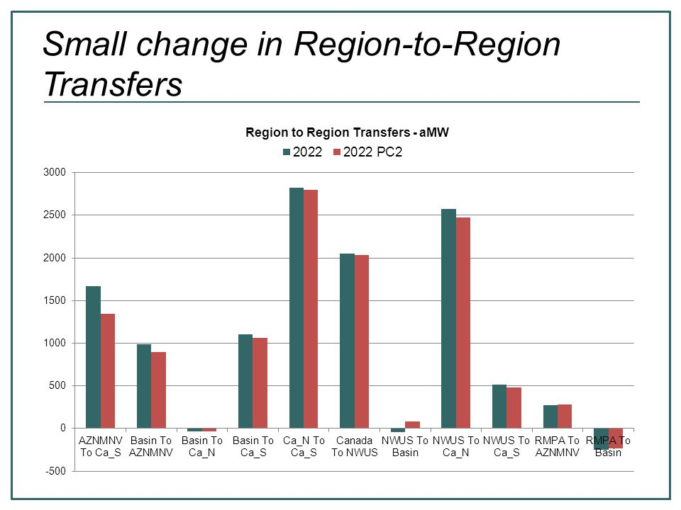 Small change in Region-to-Region Transfers