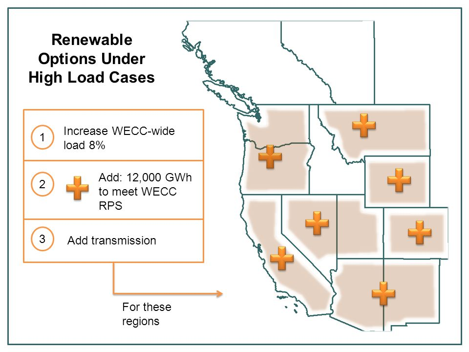 Add: 12,000 GWh to meet WECC RPS Add transmission Renewable Options Under High Load Cases Increase WECC-wide load 8% 1 2 3 For these regions