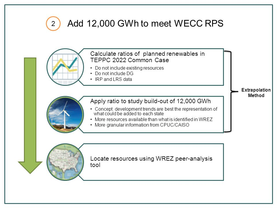 Calculate ratios of planned renewables in TEPPC 2022 Common Case Do not include existing resources Do not include DG IRP and LRS data Apply ratio to study build-out of 12,000 GWh Concept: development trends are best the representation of what could be added to each state More resources available than what is identified in WREZ More granular information from CPUC/CAISO Locate resources using WREZ peer-analysis tool Extrapolation Method Add 12,000 GWh to meet WECC RPS 2