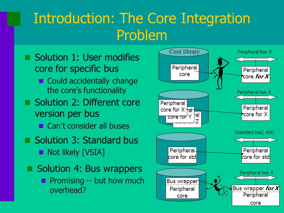Introduction: The Core Integration Problem Solution 1: User modifies core for specific bus Could accidentally change the core's functionality Solution 2: Different core version per bus Can't consider all buses Solution 3: Standard bus Not likely [VSIA] Solution 4: Bus wrappers Promising -- but how much overhead.